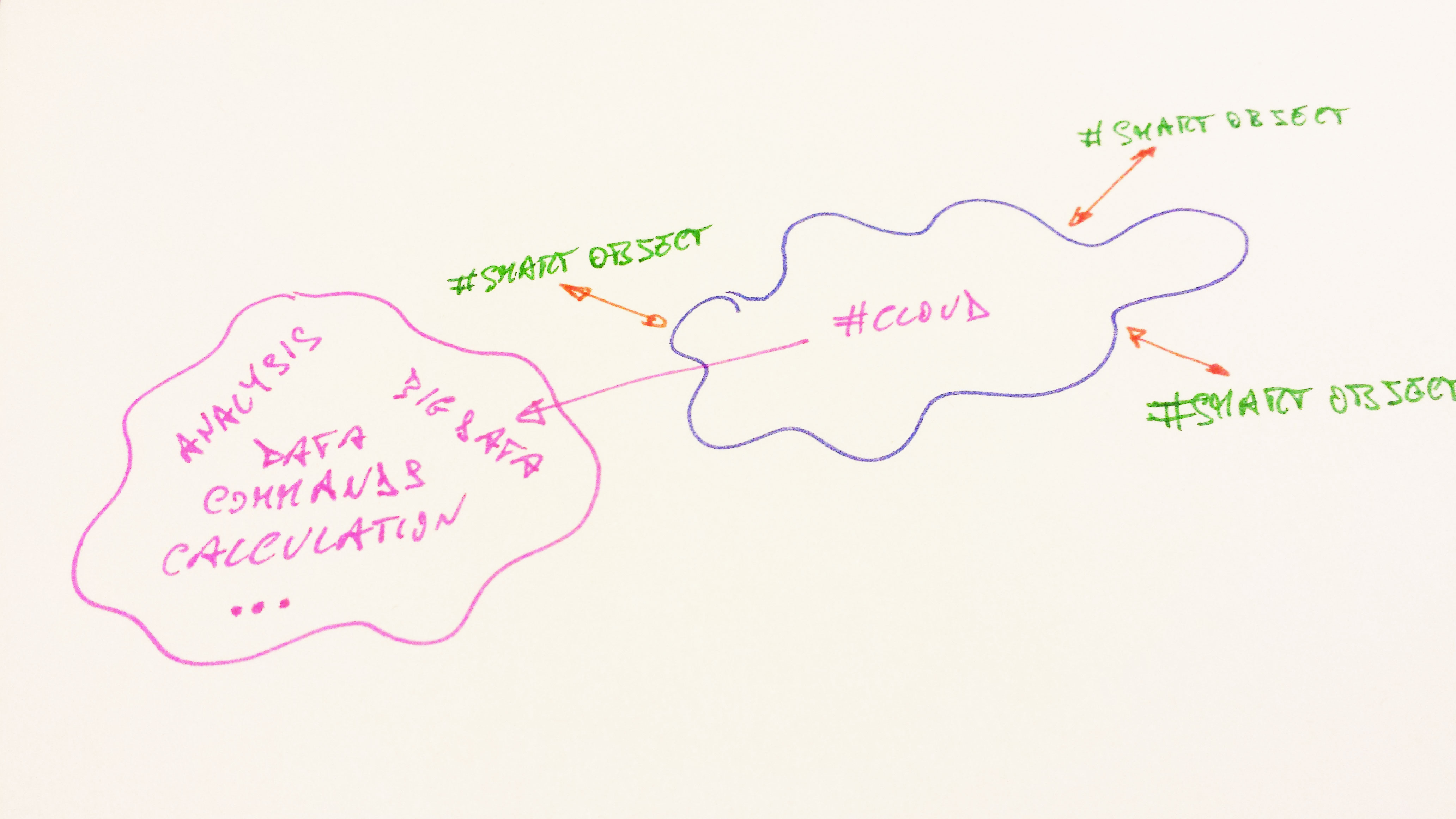 Cloud e Internet of Things